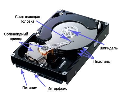 Питание жесткого диска схема
